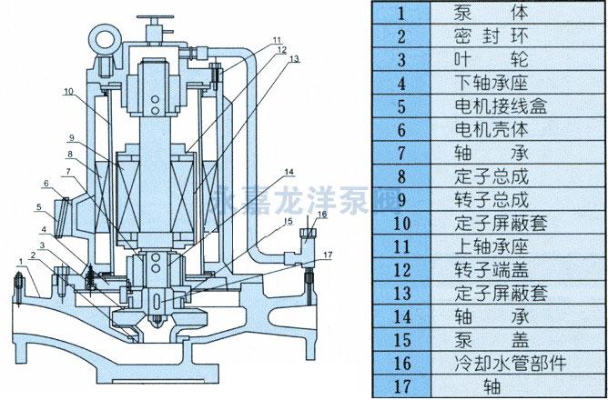 上海越然屏蔽泵为机泵一体结构,整机主要由泵体、叶轮、联接体、滑动轴承、定子、转子、屏蔽套、电机壳等零部件组成。泵为立式单级单吸离心式,进出口在同一水平轴线上,口径规格相同可直接象阀门一样安装在管路的任何部位上,装卸极为方便,占地面积省。泵通过联接体与电机成一体,轴承采用进口石墨浸渍树脂复合轴承,电机定转子各有屏蔽套进隔离。轴承采用流体本身介质作为润滑剂及冷却液,具有设计合理、运行可靠的特点。泵设有底座,可直接安装在地基上,因该泵具有低噪音,无振动特点,安装时无需加装隔振器或隔振垫。